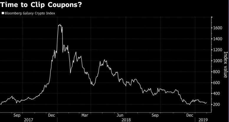 криптоинвесторы находят способ обезопасить себя